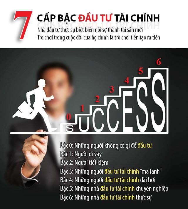 7 cấp bậc đầu tư